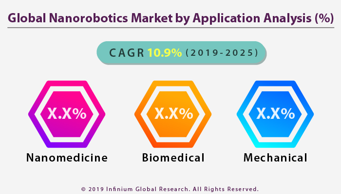 global-nanorobotics-market