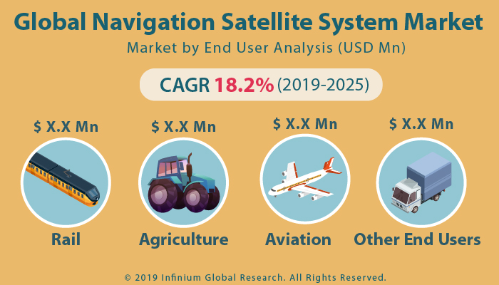 Global Navigation Satellite System Market
