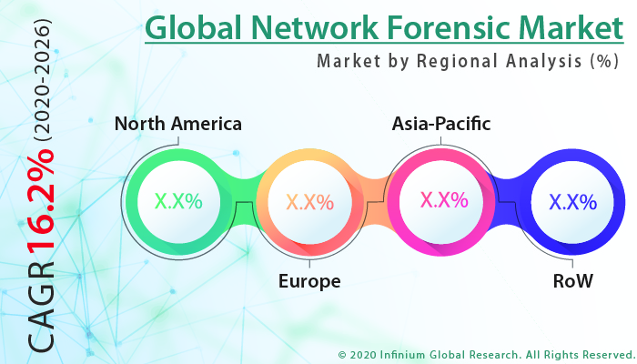 Network Forensic Market