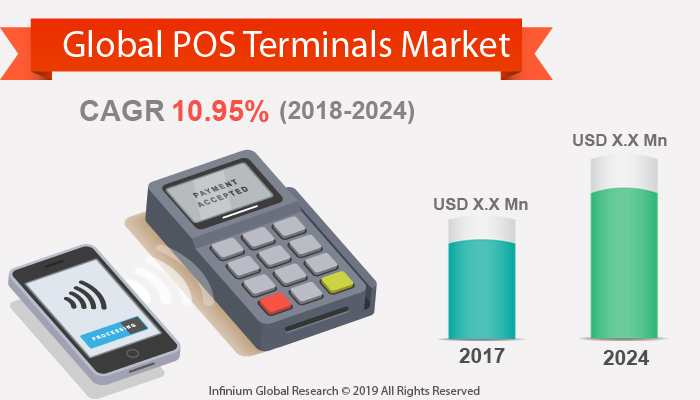 Global POS Terminals Market