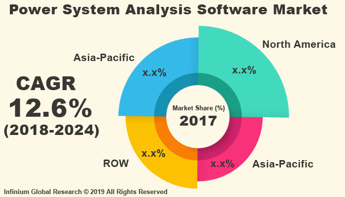 Global Power System Analysis Software Market