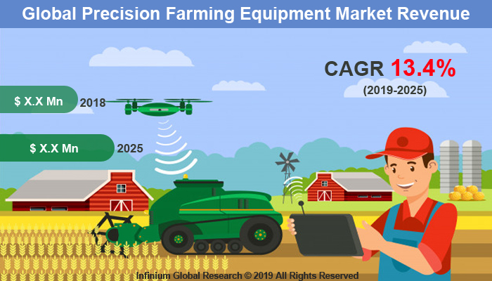 Global Precision Farming Equipment Market