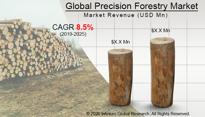 Global Precision Forestry Market
