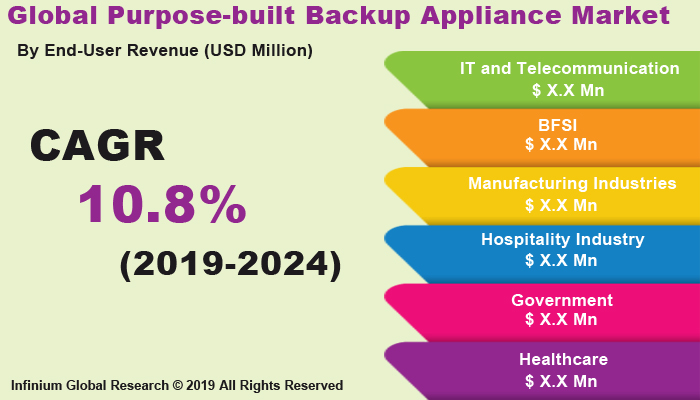 Global Purpose-built Backup Appliance Market