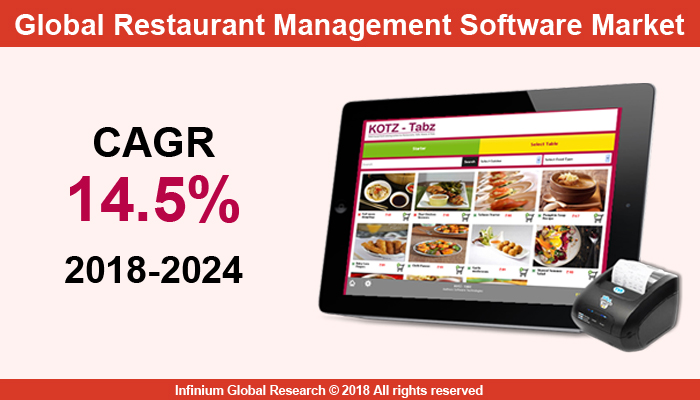Global Restaurant Management Software Market