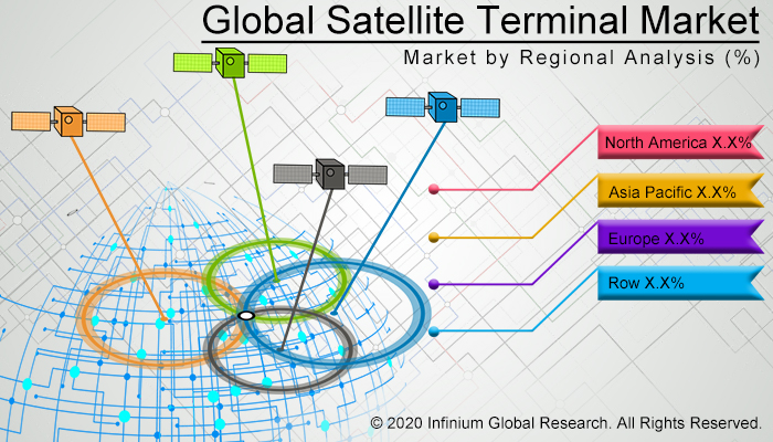 Global Satellite Terminal Market