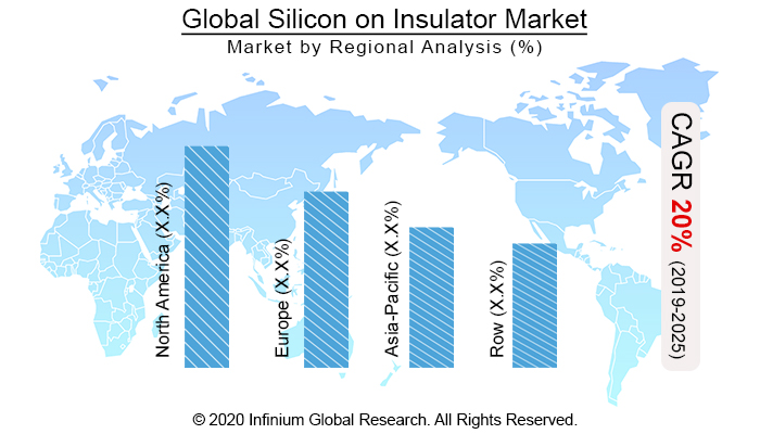 Global Silicon on Insulator Market