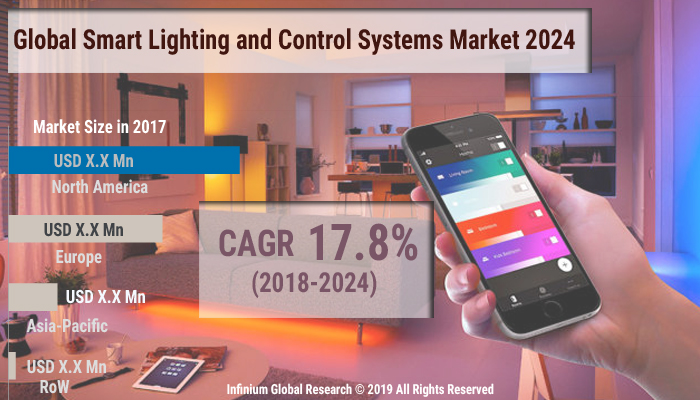 Smart Lighting and Control Systems Market