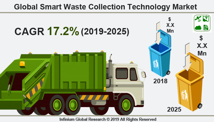 Smart Waste Collection Technology Market Size, Share, Trends