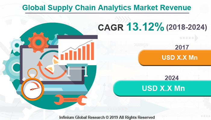 Global Supply Chain Analytics Market