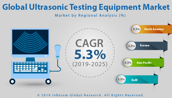Global Ultrasonic Testing Equipment Market