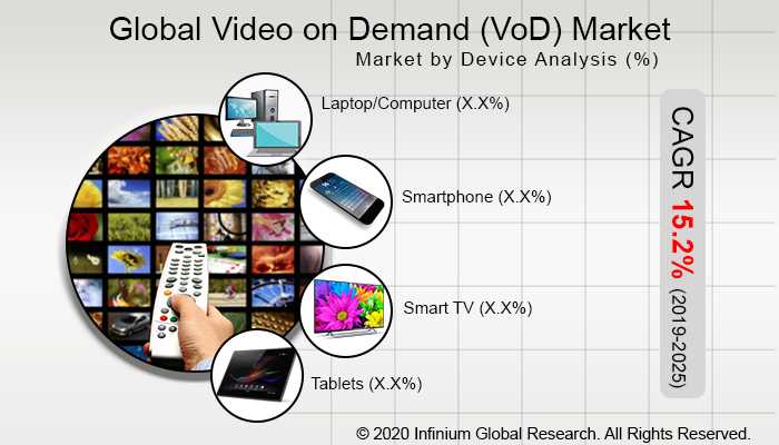 Global Video on Demand (VoD) Market