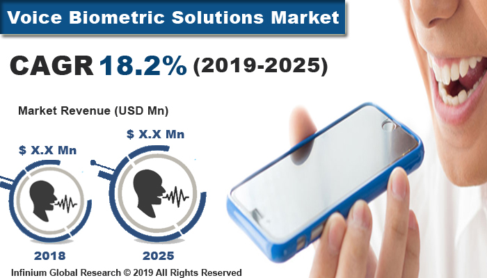 Global Voice Biometric Solutions Market