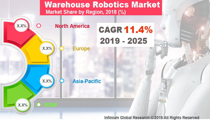 Global Warehouse Robotics Market
