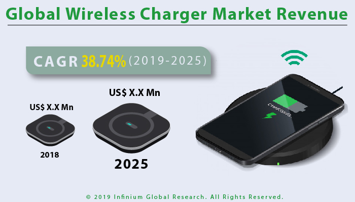 Global Wireless Charger Market