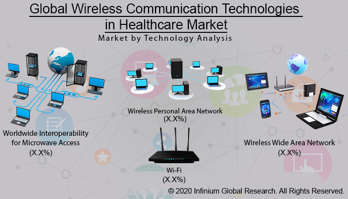 Global Wireless Communication Technologies in Healthcare Market