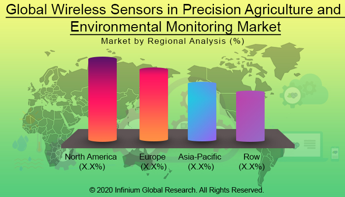 Global  Wireless Sensors in Precision Agriculture and Environmental Monitoring Market