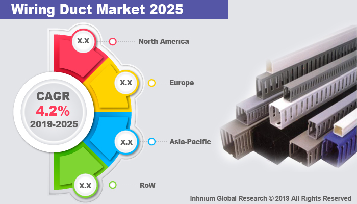 Global Wiring Duct Market