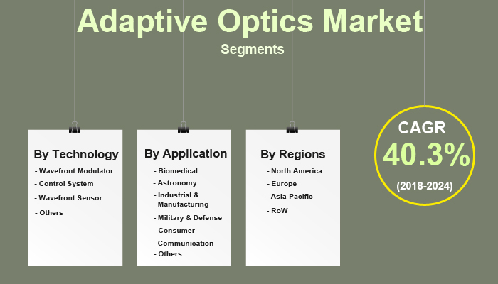 Adaptive Optics Market