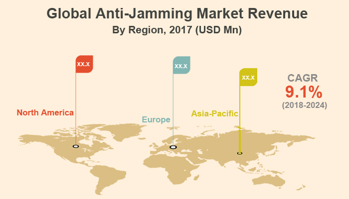 Anti-Jamming Market