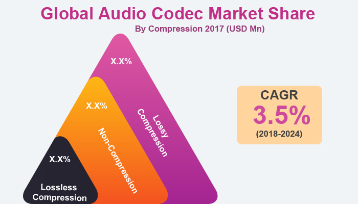 Audio Codec Market