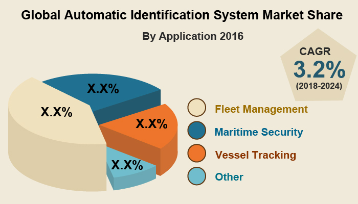 Automatic Identification Systems Market