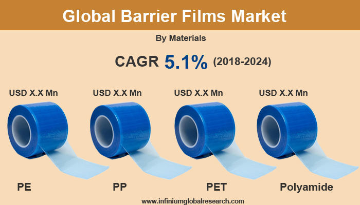 Barrier Films Market