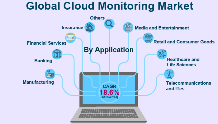Global Cloud Monitoring Market