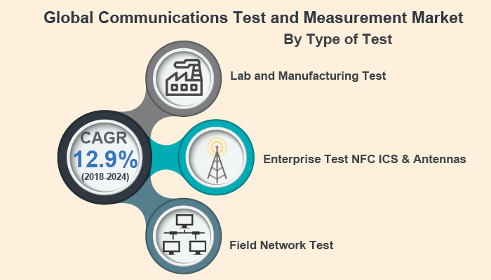 Communications Test and Measurement Market