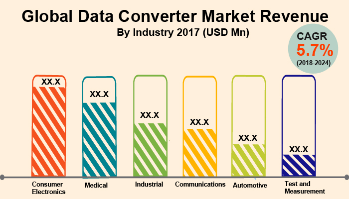 Global Data Converter Market