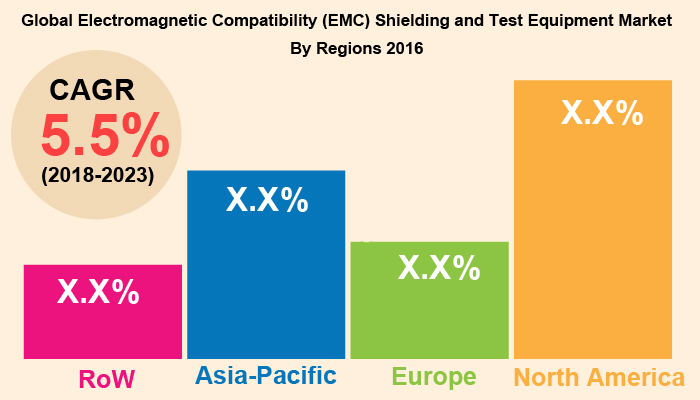 Global Electromagnetic Compatibility Shielding and Test Equipment Market