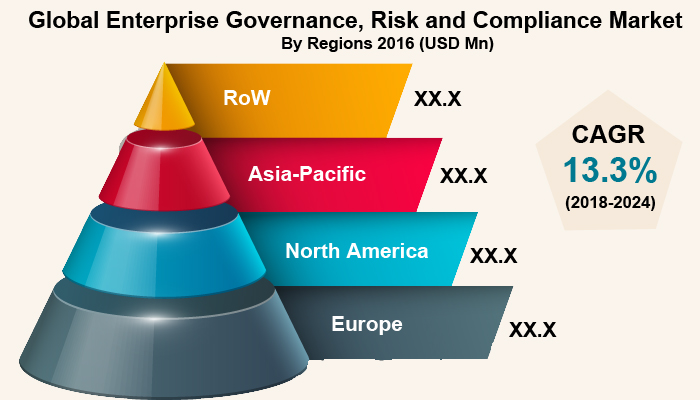 Enterprise Governance, Risk and Compliance Market