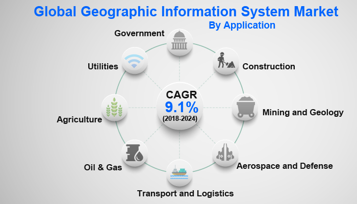 Global Geographic Information System Market