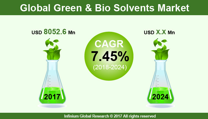 Green and Bio Solvents Market