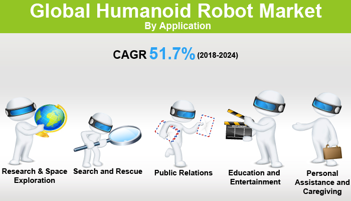 Global Humanoid Robot Market
