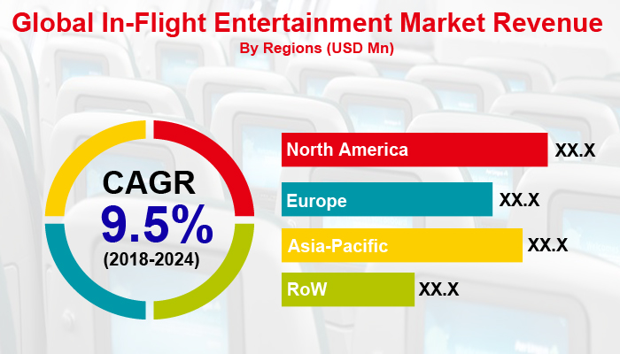 global_in_flight_entertainment_market