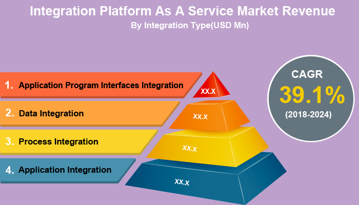 Integration Platform as a Service Market