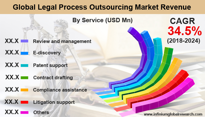 Legal Process Outsourcing Market