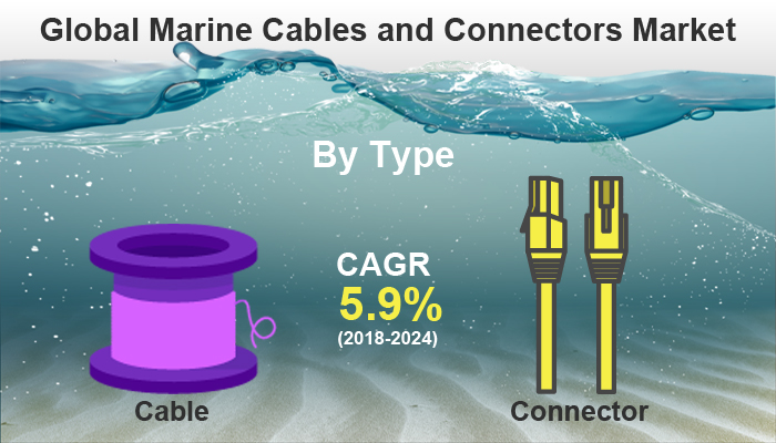 Marine Cables And Connectors Market