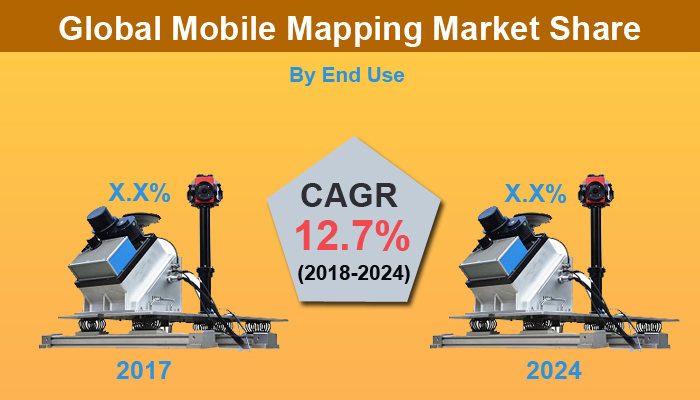 Mobile Mapping Market