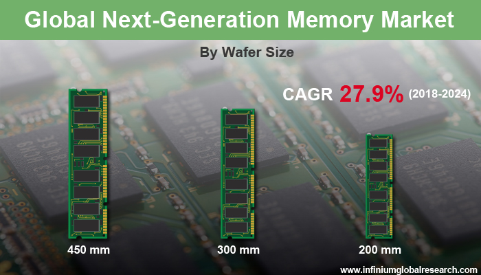 Next-Generation Memory Market