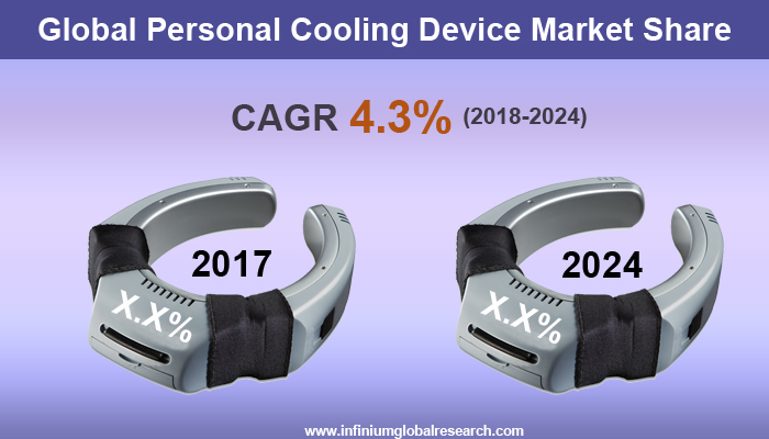 Personal Cooling Device Market
