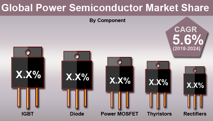 Power Semiconductor Market