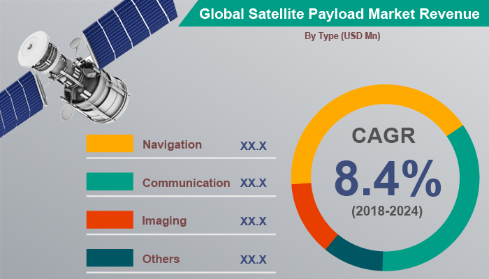 Global Satellite Payload Market