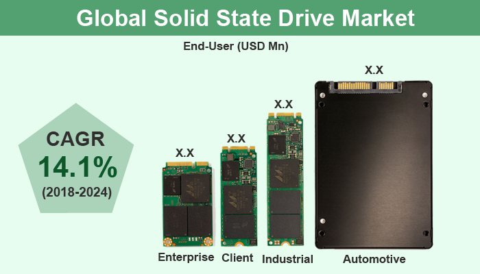 Solid State Drive Market