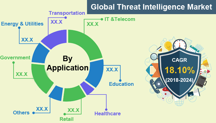Global Threat Intelligence Market