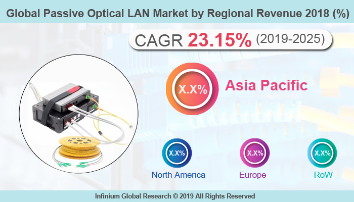 Passive Optical LAN Market