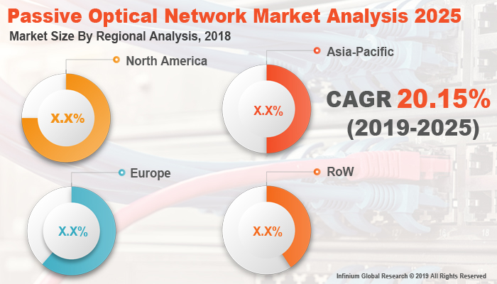 Passive Optical Network Market