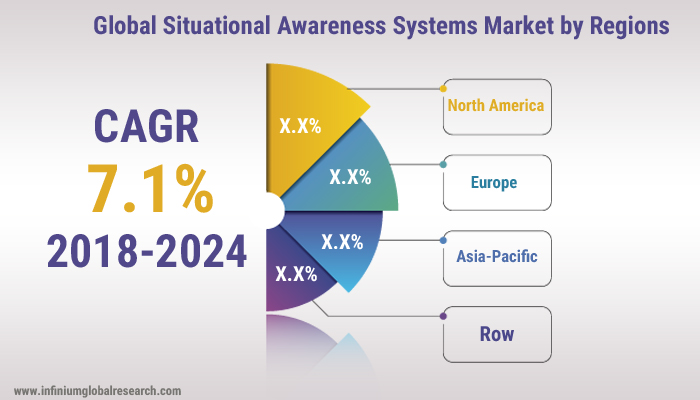 Situational Awareness Systems Market