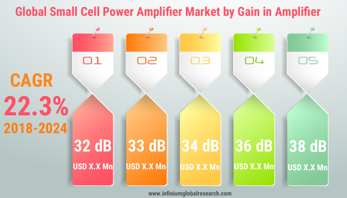 small cell power amplifier market